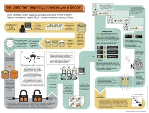 Bitcoin-how it work (1)