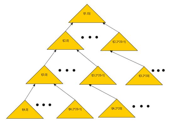 Generalized-Merkle-Signature-Scheme