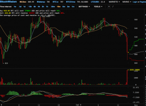 more-than-2000-bitcoins-sold-in-1-minute