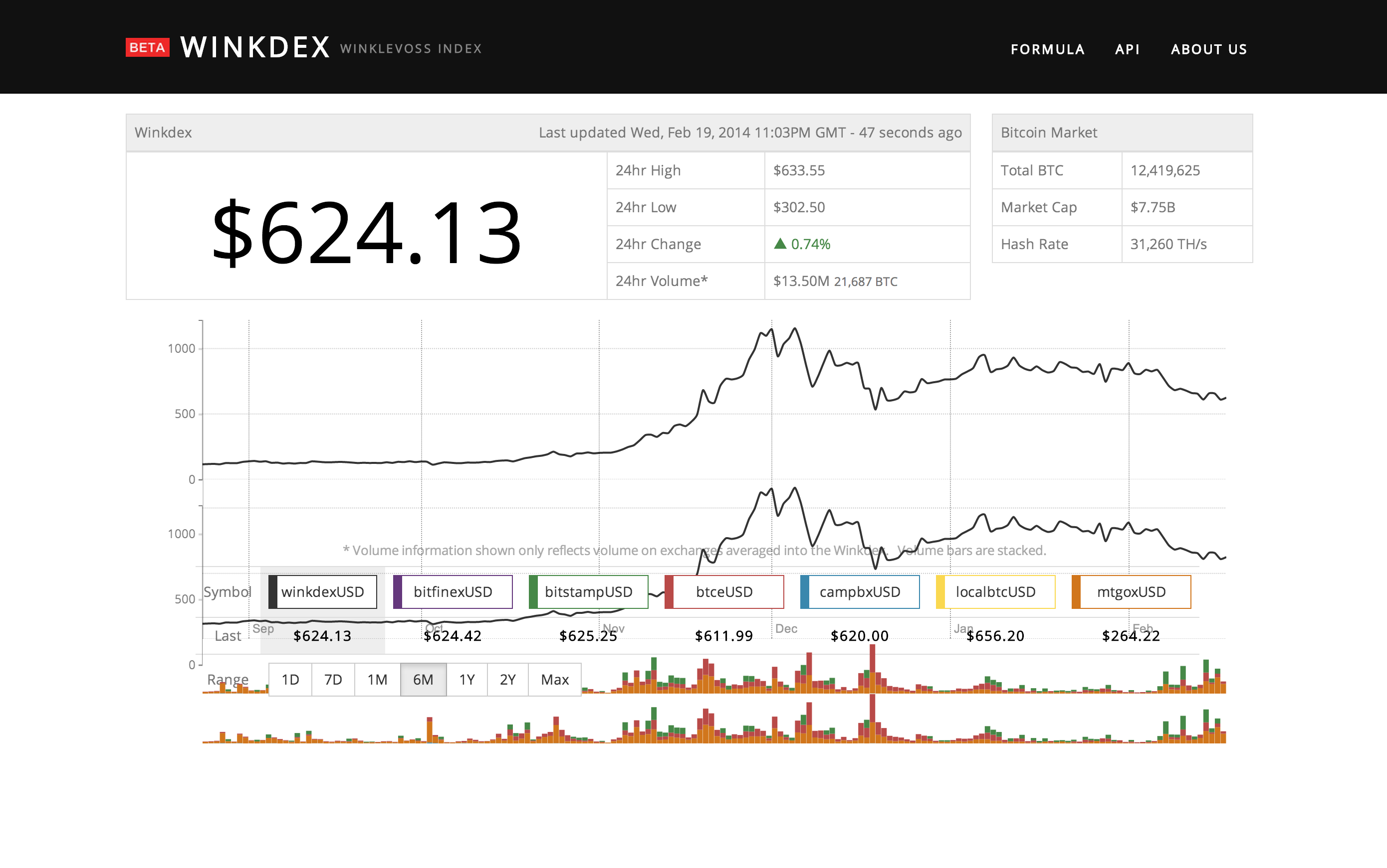 Winklevoss-Winkdex-bitcoin-price-index-02