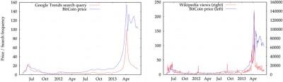 Рисунок 2. Эволюция цен на биткоины и поисковых запросов. Еженедельные данные для биткоина и Google Trends показаны слева, ежедневные данные для биткоина и Википедии - справа. Поисковые запросы определенно сочетаются с ценами с корреляцией 0.8786 и 0.8271 для Google Trends и Википедии соответственно (логарифмическая шкала). Пузырь биткоина 2013-го года сопровождается взрывом поисковых запросов в обеих таблицах.