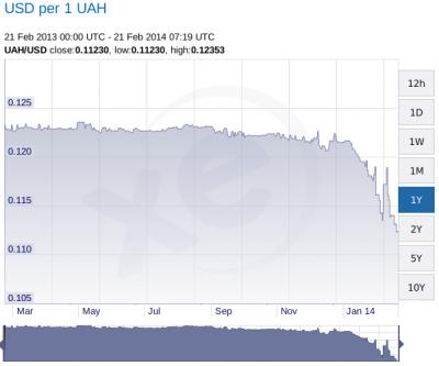 График гривны к доллару