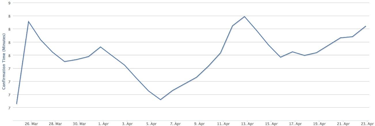 Рис. 4. Среднее время подтверждения транзакций за последние 30 дней.