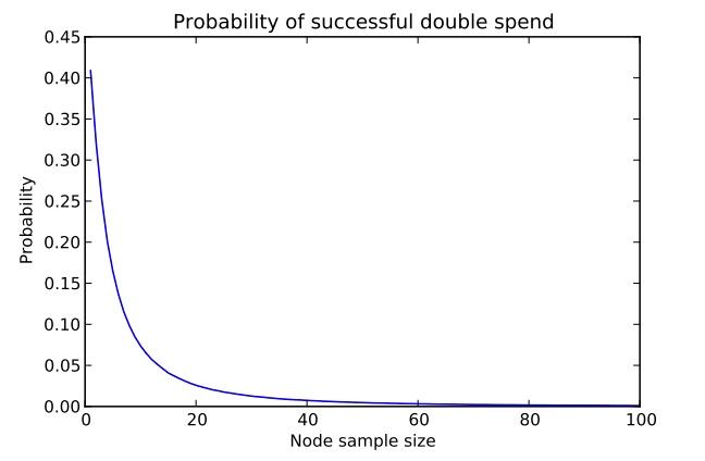 Рис. 3. Вероятность повторного использования биткоинов зависит от количества подключенных узлов.