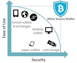 BitGo-Secure-Wallet-Comparison