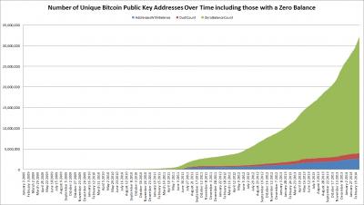 Количество уникальных биткоин-адресов, включая адреса с нулевым балансом. Excel-файл с данными