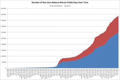 """Те же данные, но без адресов с нулевым балансом. Можете видеть ту часть блокчейна, которая """"замусорена"""" """"нерабочими"""" адресами"""