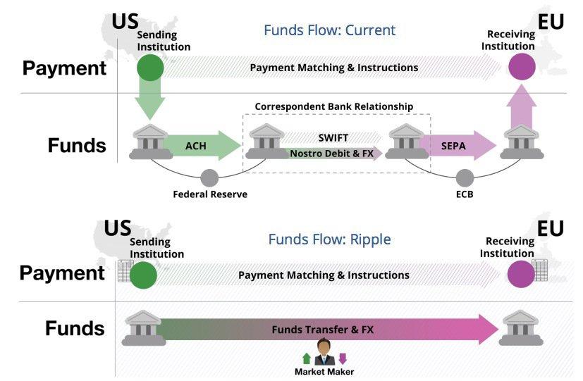 Существующая (Current) система межбанковских денежных переводов и система, которую предлагает Rippe