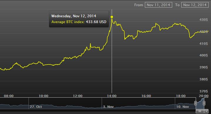 Динамика курса биткоина с 11 по 12 декабря, индекс CoinSpot