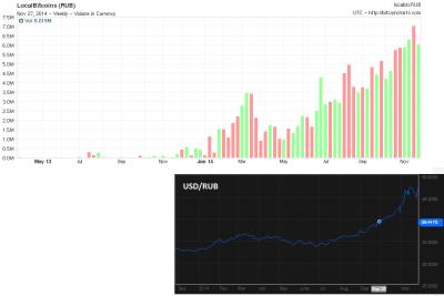 Сравнение роста объемов торогов в рублях на LocalBitcoins и курса доллара к рублю с начала года