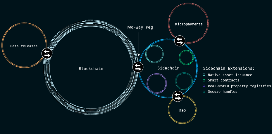 Система работы сайдчейнов, описанная на сайте Blockstream