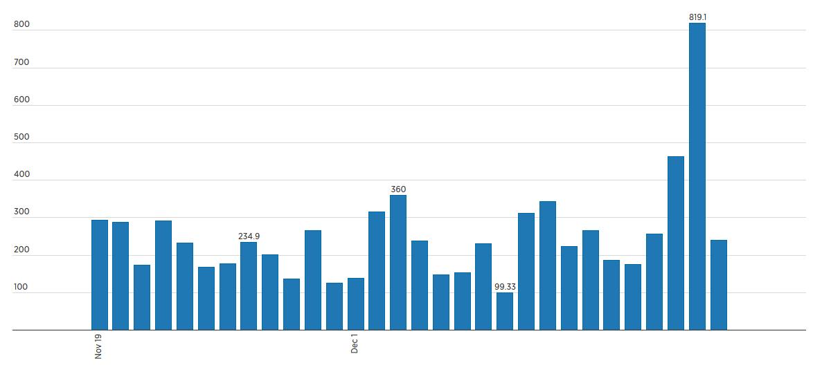 Объемы торгов Рубль/Биткоин на бирже BTC-E за последник 30 дней Источник: bitcoincharts