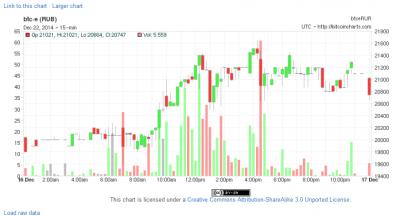 Объем торгов BTC/RUR 16 декабря Источник: bitcoincharts.com
