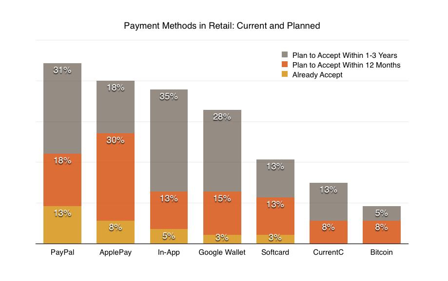 Survey-Retail