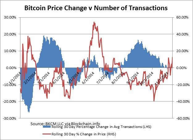price-transactions