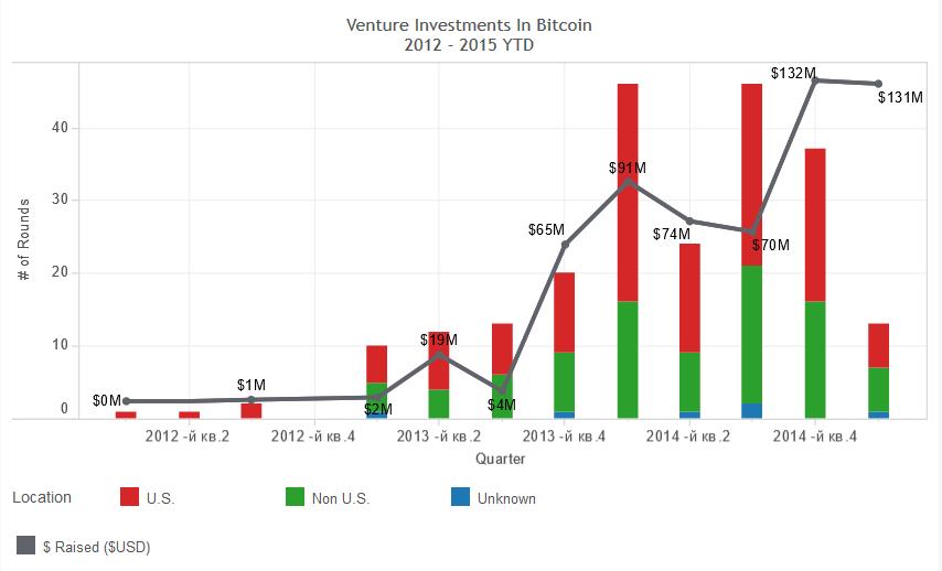 Объем венчурных инвестиций в биткоин-бизнес с 2012 года
