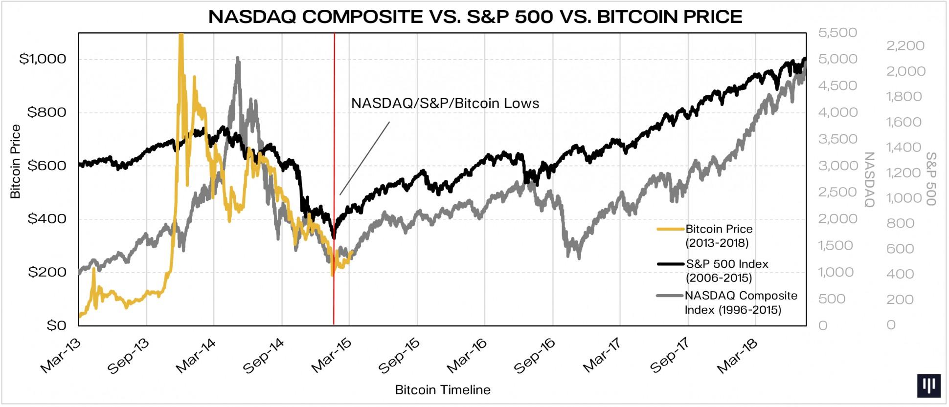 NASDAQ-vs-SP-vs-Bitcoin