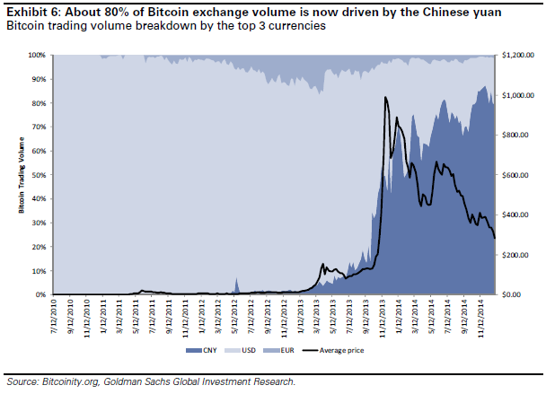 bitcoin-volumes-GS-0315