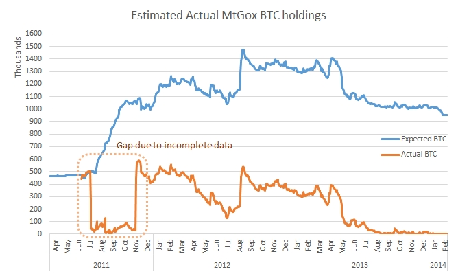 actual_btc_holdings