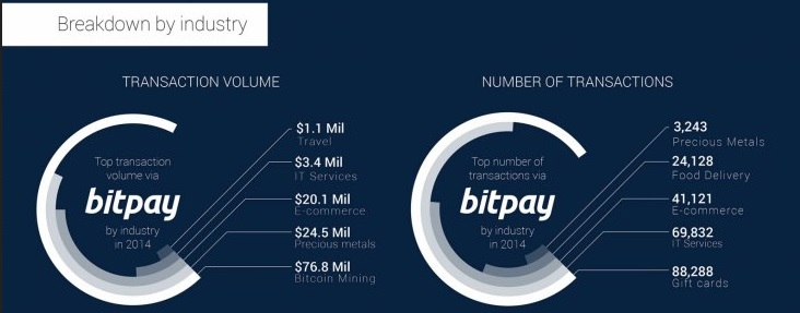 bitpay-chart
