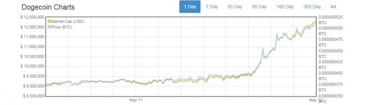 dogecoin-price-may-2015