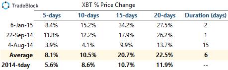 price-change-table