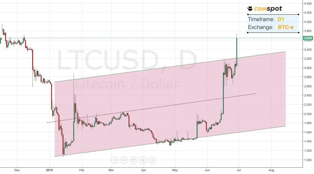 coinspot_Ld1