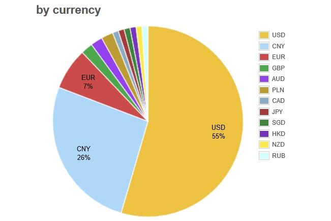 Объем сделок в различных валютах на биткоин-биржах. Источник: Bitcoin Charts