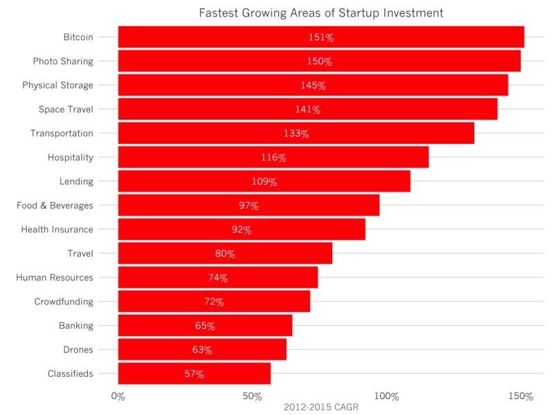 Наиболее быстрорастущие направления по привлечению инвестиций. Источник: Redpoint