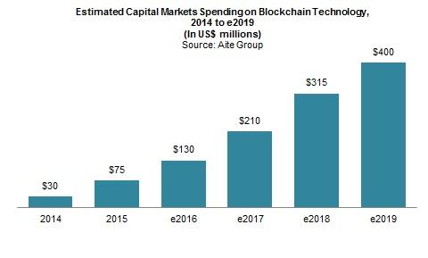 20150903_Demystifying Blockchain in Capital Markets_Note_1