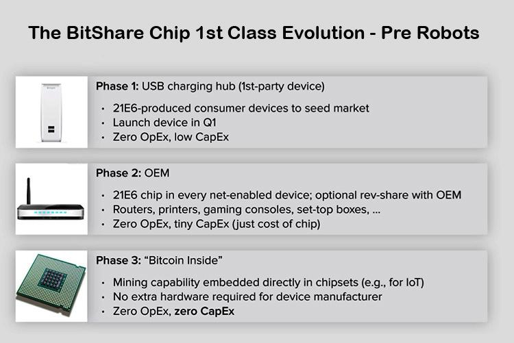 BitShare-Chipset