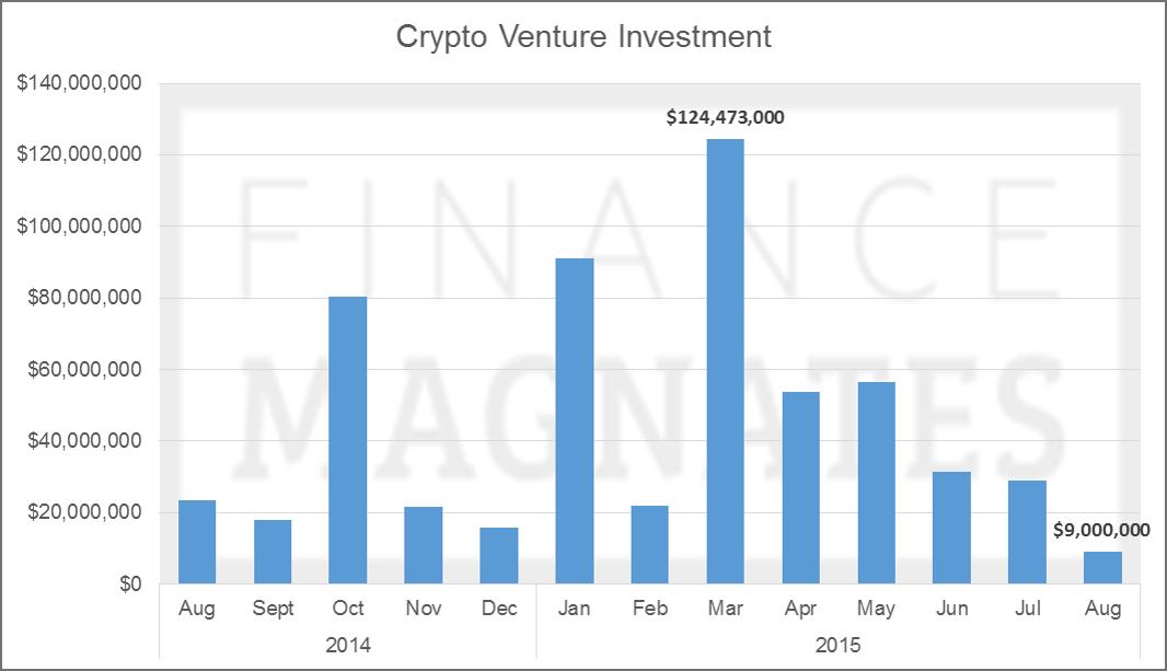 Crypto-Venture-Investment-2