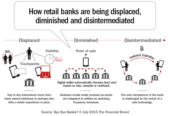 How_retail_banks_are_being_displaced_diminished_d-565x386