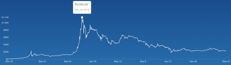 bitcoinpricechart