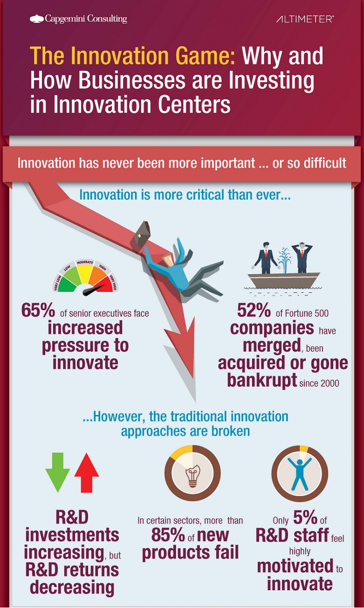 standalone_infographic_content_innovation_centers