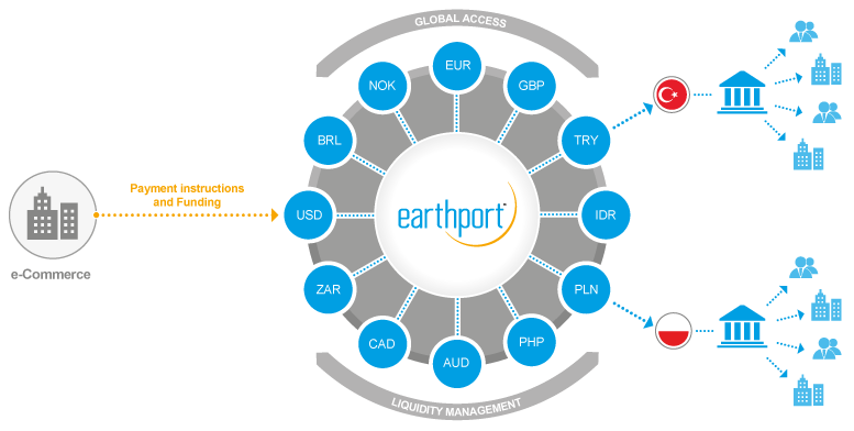 Earthport_eCommerce_Diagram