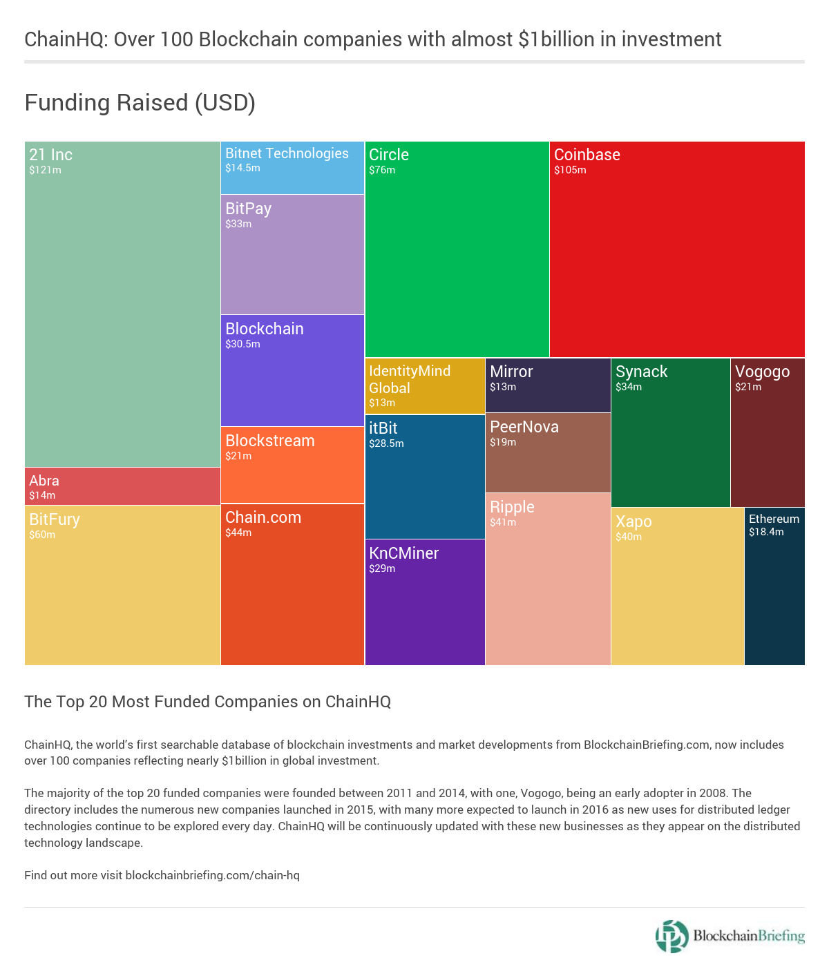 Infographic_-ChainHQ-Blockchain-Funding-1