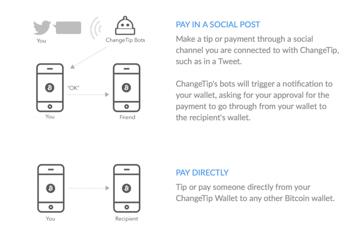 Changetip-wallet-functions-728x486