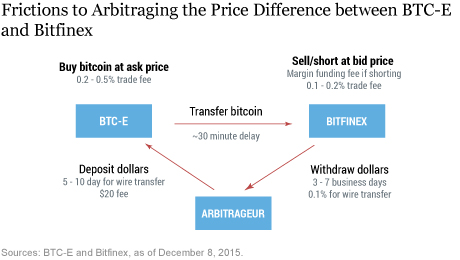 Bitcoin arbitraj very pity