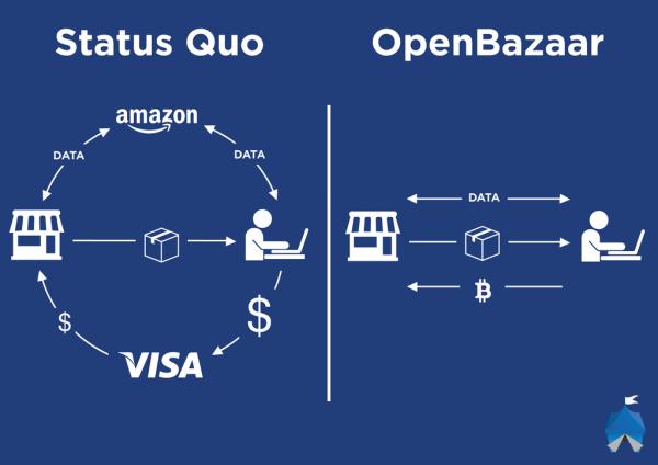 OpenBazzar-status-quo
