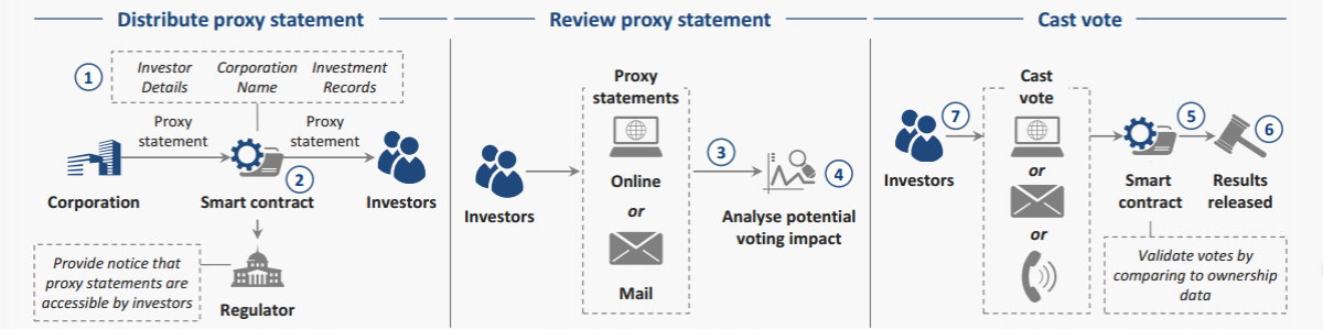 ResizedImage1200300-Proxy-Voting-Future-state-benefits