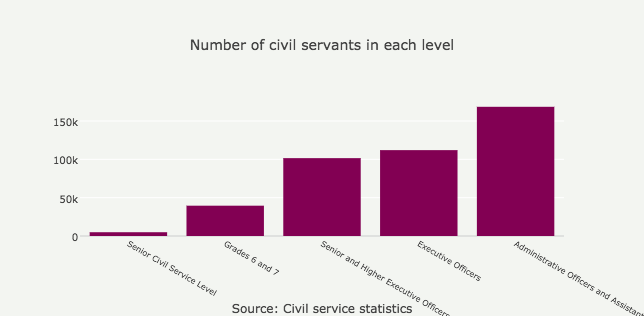 number-of-civil-servants-in-each-level