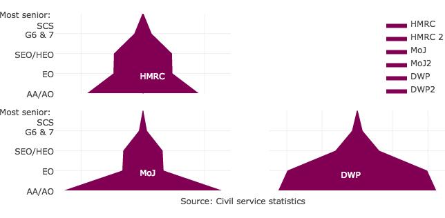 civil-service-departments