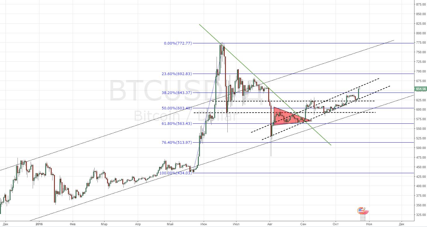 bitcoin-forecast-23-10-2016
