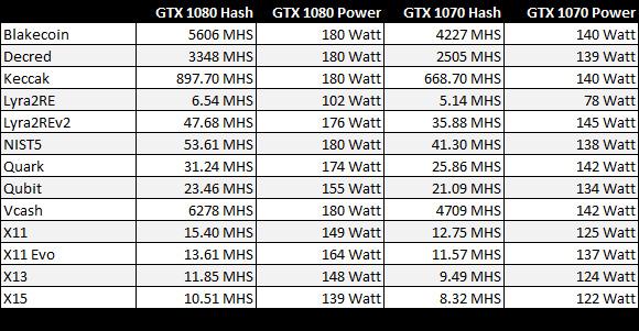 NVIDIA представила GeForce GTX 1050 и1050 Ti