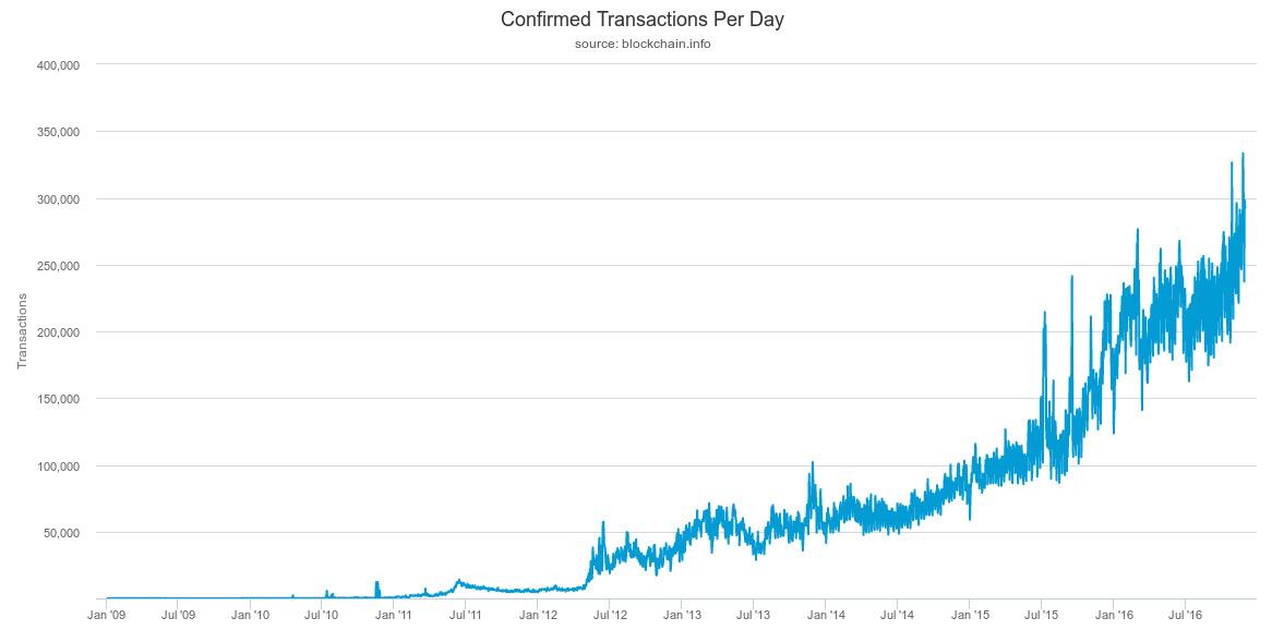 Кол-во транзакций в день