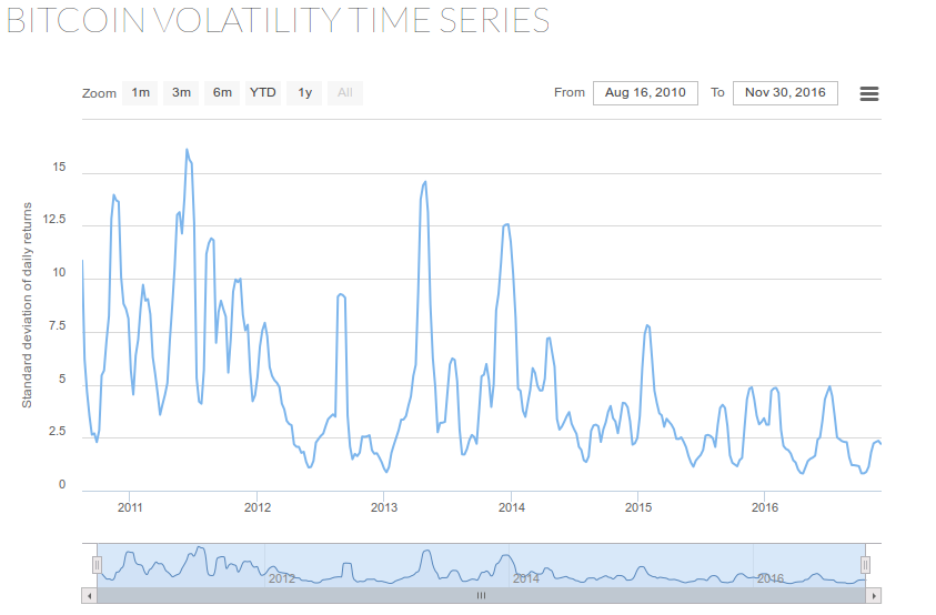 bitcoin-volatility-trend