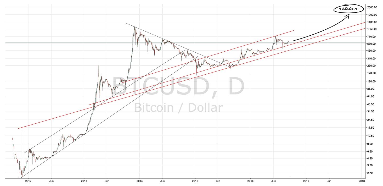 bitcoin-metcalfes-price-2016