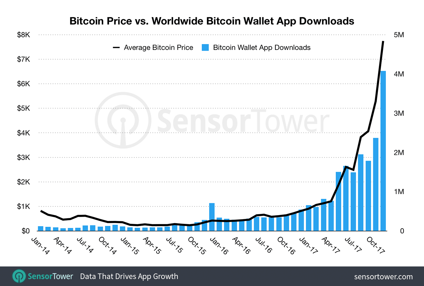 bitcoin-wallet-app-download-growth 1