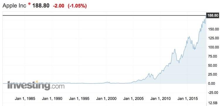 Рост акций Apple в течение последних 20 лет